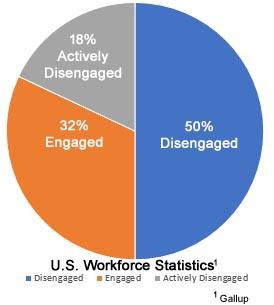 Employee Engagement: Purpose That Inspire